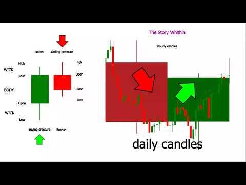 Understanding Japanese Candlesticks Forex Charts