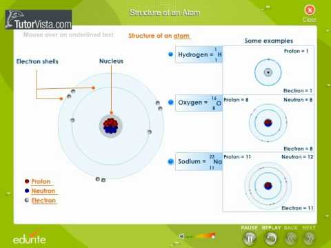 Cbse class 9 science structure of an atom lessson summary notes structure of an atom ccuart Choice Image