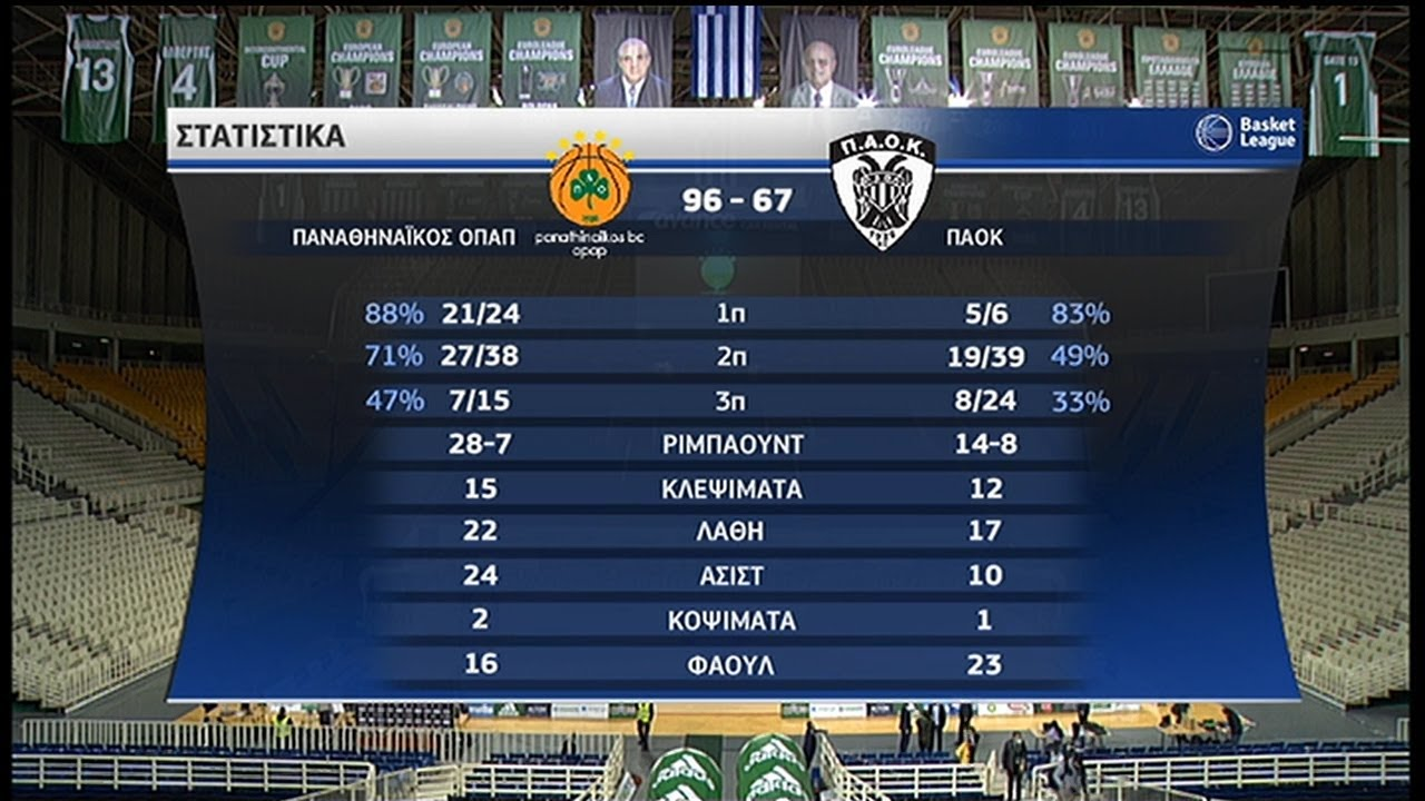 Basket League   Παναθηναϊκός – ΠΑΟΚ 96-67   HIGHLIGHTS   08/11/2020   ΕΡΤ