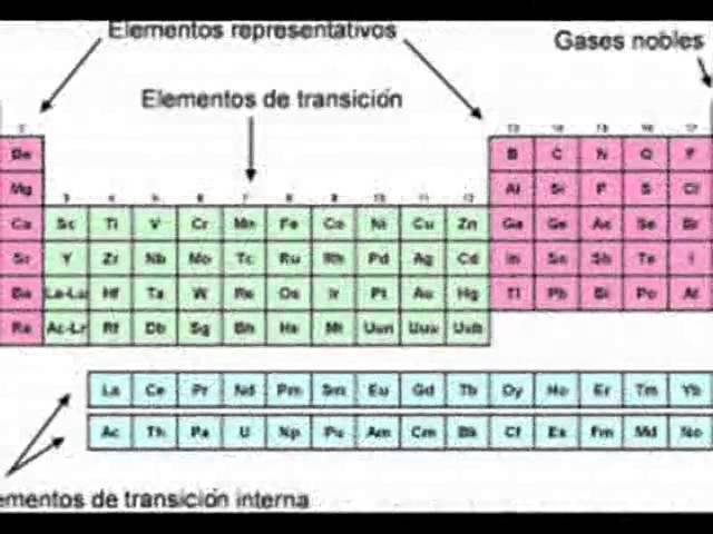 Tabla periodica actual grupos familias tabla periodica actual grupos tabla periodica actual grupos familias urtaz Gallery