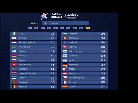 Eurovision 2019 - Voting Simulation (Other prediction)