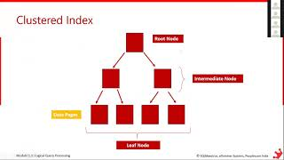 SQL Server Indexes – Basics by Satya Ramesh