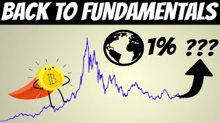 Bitcoin Fundamentals   If you own 0.22 BTC, You Are In 1% (World