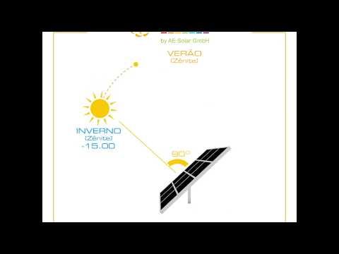 Solarpanel Orientierung