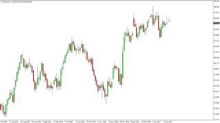 Oil Technical Analysis for January 18 2017 by FXEmpire.com
