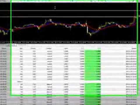 Торговля бинарными опционами по сигналам