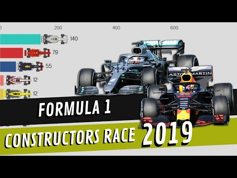 Image: Timelapse: Race for the 2019 F1 constructors championship