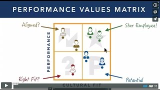 Performance Culture video