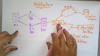 CDMA  | Architecture | Mobile computing | Lec-13 | Bhanu Priya