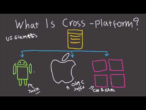 What Is Cross Platform Development? - Mobile And Desktop Explained Mp3