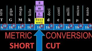metric unit conversions shortcut: fast, easy how-to with examples