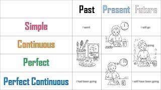 Английский язык онлайн бесплатно  Все времена в английском  Курсы изучения для начинающих и детей