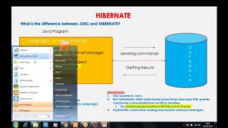 Hibernate Tutorial For Beginners By Madhu Tech Skills