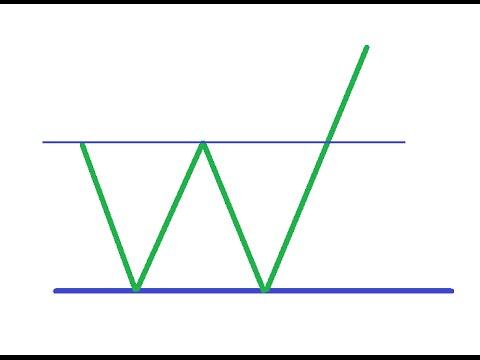 Стратегия 3 утки индикатор