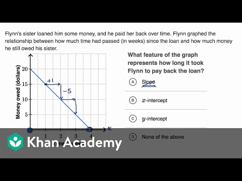Slope And Intercept Meaning In Context Video Khan Academy