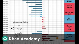 Divided government and gridlock in the United States | Khan Academy