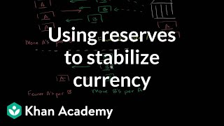 Using Reserves to Stabilize Currency