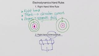 Electromagnetism Rules