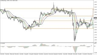 Weekly Forex forecast 08-12.06.20: EUR/USD, GBP/USD, USD/JPY, AUD/USD, Gold.