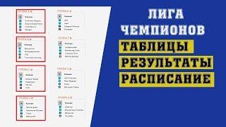 Футбол. Лига Чемпионов 2018-2019. 2 тур. Группа A. B. C. D. Результаты. Расписание. Таблицы.