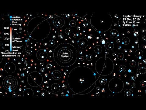 A Kepler Orrery