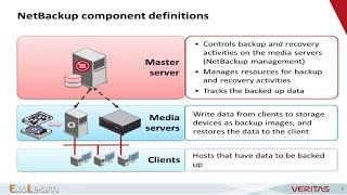 Introduction to Symantec Netbackup