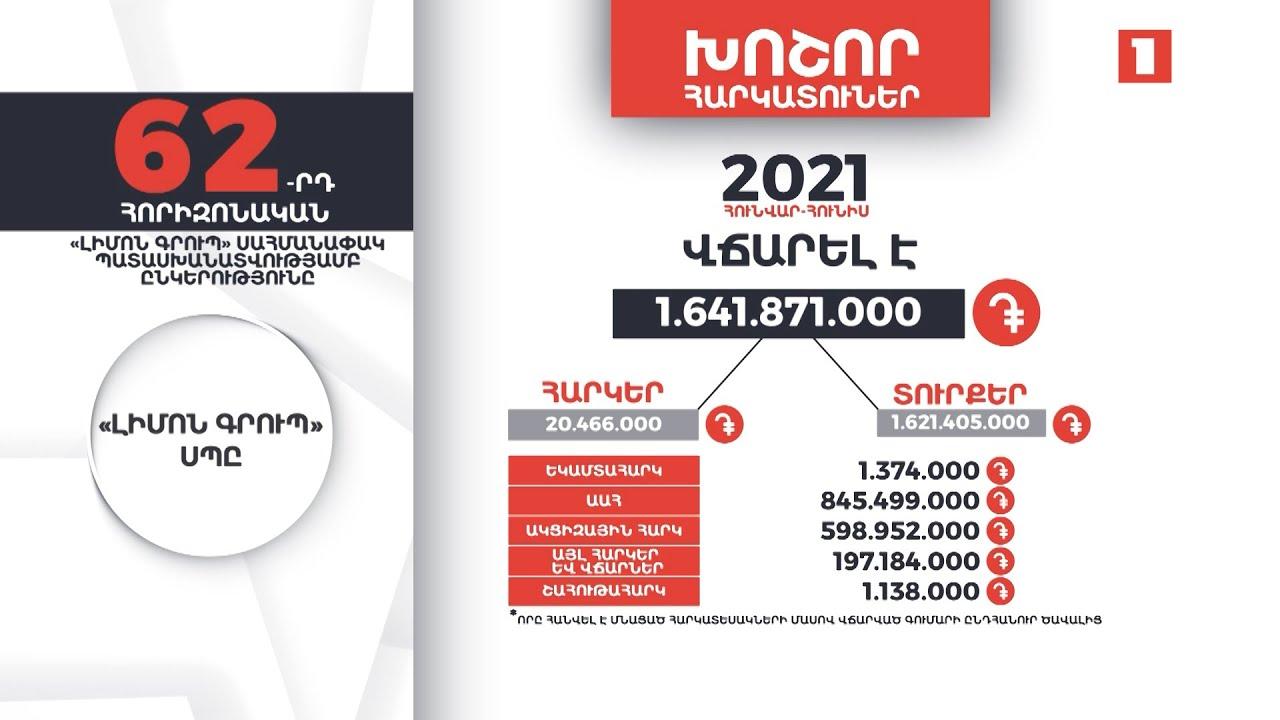 «Լիմոն Գրուպ»-ը 1 մլրդ 641 մլն դրամի հարկեր և տուրքեր է վճարել