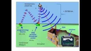 How Satellite Broadcast Works