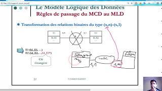 7#MERISE Règles De Passage Du MCD Au MLD ( Relations Binaires Du Type (x,n) (x,1)) Darija