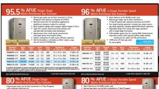 Step 1 - Sizing A Furnace Or Air Conditioner