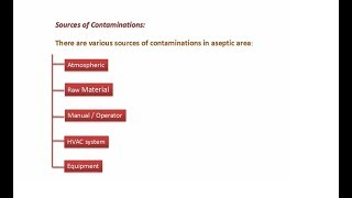 Sources of contamination in Aseptic area