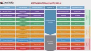 Как преуспеть в сетевом маркетинге? Матрица осознанности в MLM #tamparo