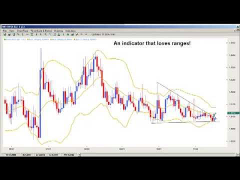 Day Trading - Stock Market Analysis and Investment Trading