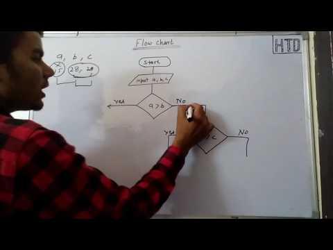 Flow chart C programming in hindi lec - 7  Explanation of  c program