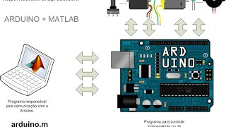 Learning Basic Mechatronics concepts using the Arduino