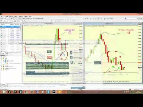 Rapporto di trading di opzioni binarie