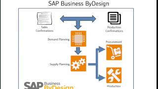 demand planning and forecasting in sap - TH-Clip