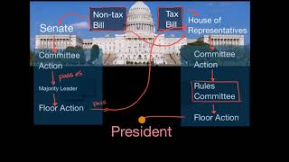 Diagramming how a bill becomes a law in the U.S.