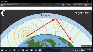 Understanding Shortwave Propagation For The Beginner