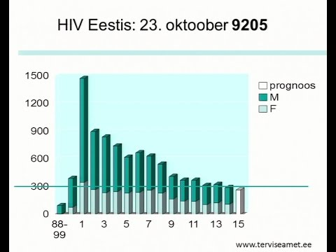 HIVi ennetusest Eestis, 27.10.2015