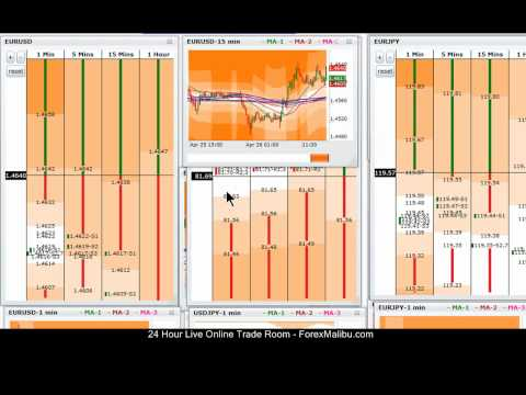 Online Forex Trading Course – 4-26-11 – Live Training Chat Room Session