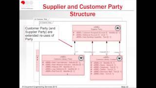 Understanding UBL Structures