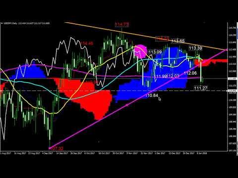 ドル円チャート分析(1月11日)のサムネイル
