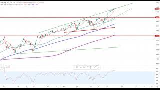 Wall Street – Tesla Chart ist spannend…