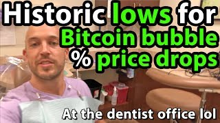 Bitcoin Approaches Historic Lows for Percentage Price Drops from All-Time-Highs