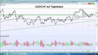USD/CHF IG Charttechnik Update - USD-CHF - 21.02.2017 - 15:25 Uhr
