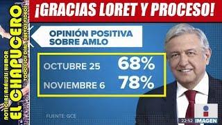 CALUMNIAS DE LORET Y PROCESO SOLO HICIERON MÁÁÁS POPULAR A AMLO
