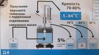 Народный Самогонный Аппарат. Делаем вторую перегонку до 80 % . // Олег Карп