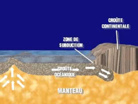 Mouvement de subduction