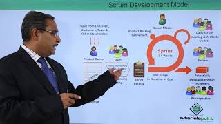 Scrum Development Model